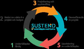 Schematisk bild över underhållsplaneringens och fastighetsunderhållets cykliska arbetssätt