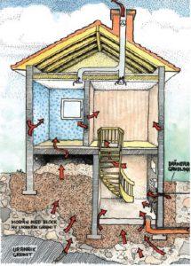 Radon kommer in i hus på tre sätt, via mark, byggmaterial eller vatten. (Bild: Strålsäkerhetsmyndigheten)